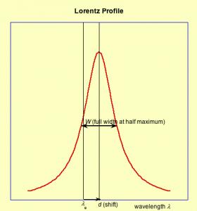 lorentz-profile